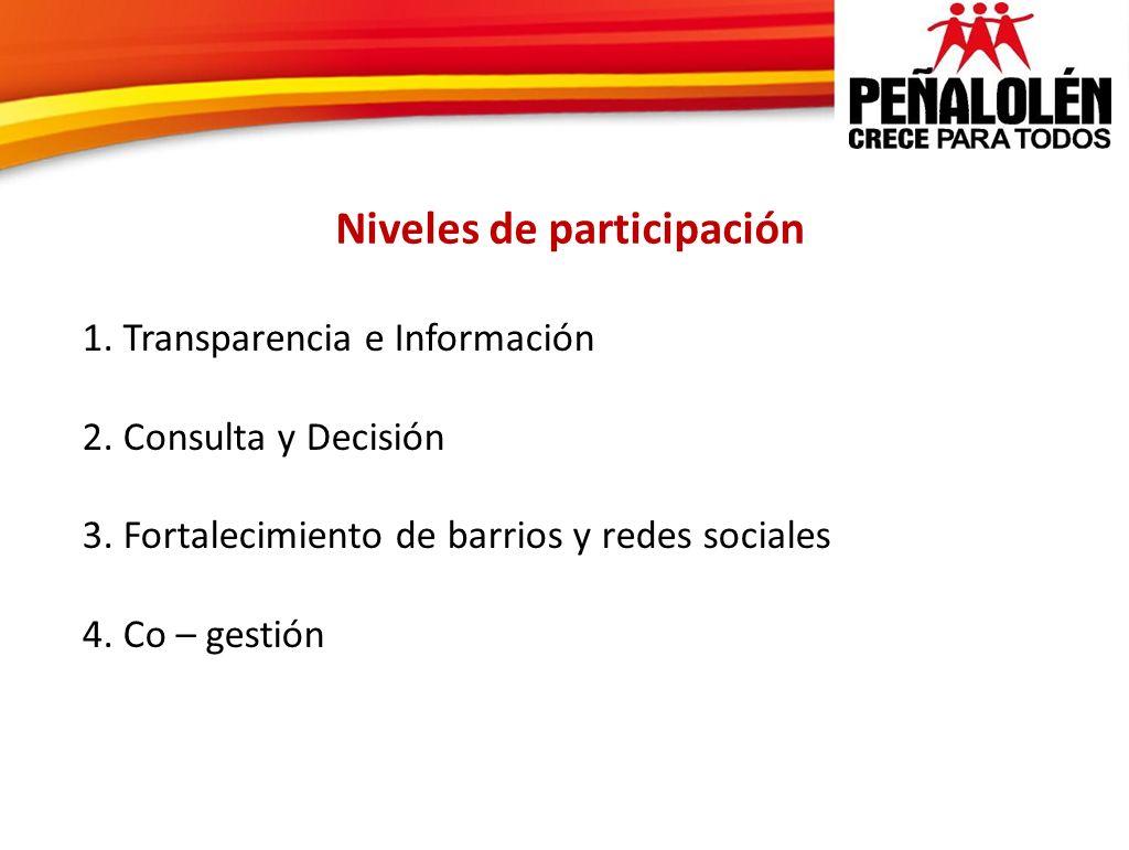 1. Transparencia e Información 2. Consulta y Decisión 3. Fortalecimiento de barrios y redes sociales 4. Co – gestión Niveles de participación