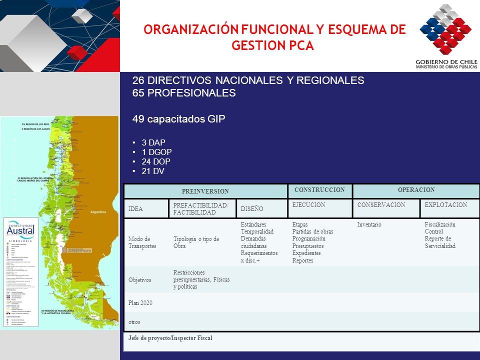 26 DIRECTIVOS NACIONALES Y REGIONALES 65 PROFESIONALES 49 capacitados GIP 3 DAP 1 DGOP 24 DOP 21 DV ORGANIZACIÓN FUNCIONAL Y ESQUEMA DE GESTION PCA PREINVERSION CONSTRUCCIONOPERACION IDEA PREFACTIBILIDAD/ FACTIBILIDAD DISEÑO EJECUCIONCONSERVACIONEXPLOTACION Modo de Transportes Tipología o tipo de Obra Estándares Temporalidad Demandas ciudadanas Requerimientos x disc.+ Etapas Partidas de obras Programación Presupuestos Expedientes Reportes InventarioFiscalización Control Reporte de Servicialidad Objetivos Restricciones presupuestarias, Físicas y políticas Plan 2020 otros Jefe de proyecto/Inspector Fiscal