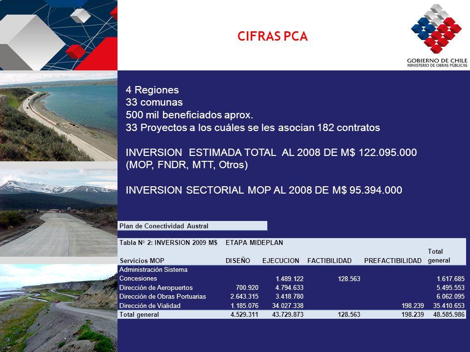 CIFRAS PCA 4 Regiones 33 comunas 500 mil beneficiados aprox.