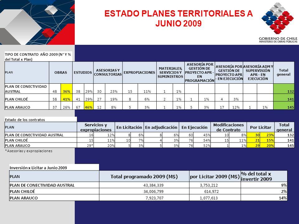 TIPO DE CONTRATO AÑO 2009 (N° Y % del Total x Plan) PLAN OBRASESTUDIOS ASESORIAS Y CONSULTORIAS EXPROPIACIONES MATERIALES, SERVICIOS Y SUMINISTROS ASESORÍA POR GESTIÓN DE PROYECTO APR - EN PROGRAMACIÓN ASESORÍA POR GESTIÓN DE PROYECTO APR - EN EJECUCIÓN ASESORÍA ADM Y SUPERVISIÓN APR - EN EJECUCIÓN Total general PLAN DE CONECTIVIDAD AUSTRAL4836%3829%3023%1511%11% 132 PLAN CHILOÉ5841%4129%2719%86%21%1 43% 141 PLAN ARAUCO3726%6746%128%53%11%53%1712%11%145 ESTADO PLANES TERRITORIALES A JUNIO 2009 Estado de los contratos PLAN Servicios y expropiaciones En LicitaciónEn adjudicaciónEn Ejecución Modificaciones de Contrato Por Licitar Total general PLAN DE CONECTIVIDAD AUSTRAL1612%86%8 6045%108%3023%132 PLAN CHILOÉ1511%107%43%7654%1511%2115%141 PLAN ARAUCO29*20%53%5 7652%11%2920%145 *Asesorías y expropiaciones Inversión x Licitar a Junio 2009 PLAN Total programado 2009 (M$)por Licitar 2009 (M$) % del total x invertir 2009 PLAN DE CONECTIVIDAD AUSTRAL 43,384,339 3,753,2129% PLAN CHILOÉ 34,006,799 614,9722% PLAN ARAUCO 7,923,707 1,077,61314%