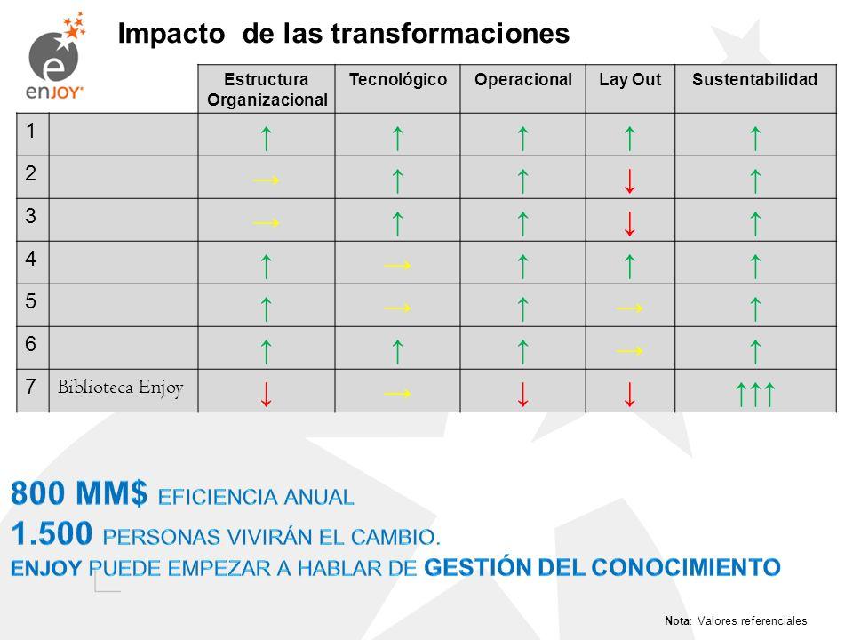 Impacto de las transformaciones Estructura Organizacional TecnológicoOperacionalLay OutSustentabilidad 1 2 3 4 5 6 7 Biblioteca Enjoy Nota: Valores re