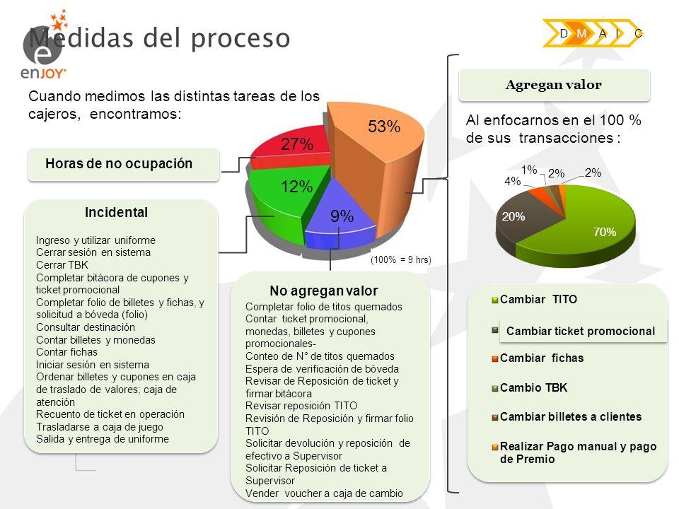 53% 27% 12% 9% Ingreso y utilizar uniforme Cerrar sesión en sistema Cerrar TBK Completar bitácora de cupones y ticket promocional Completar folio de b