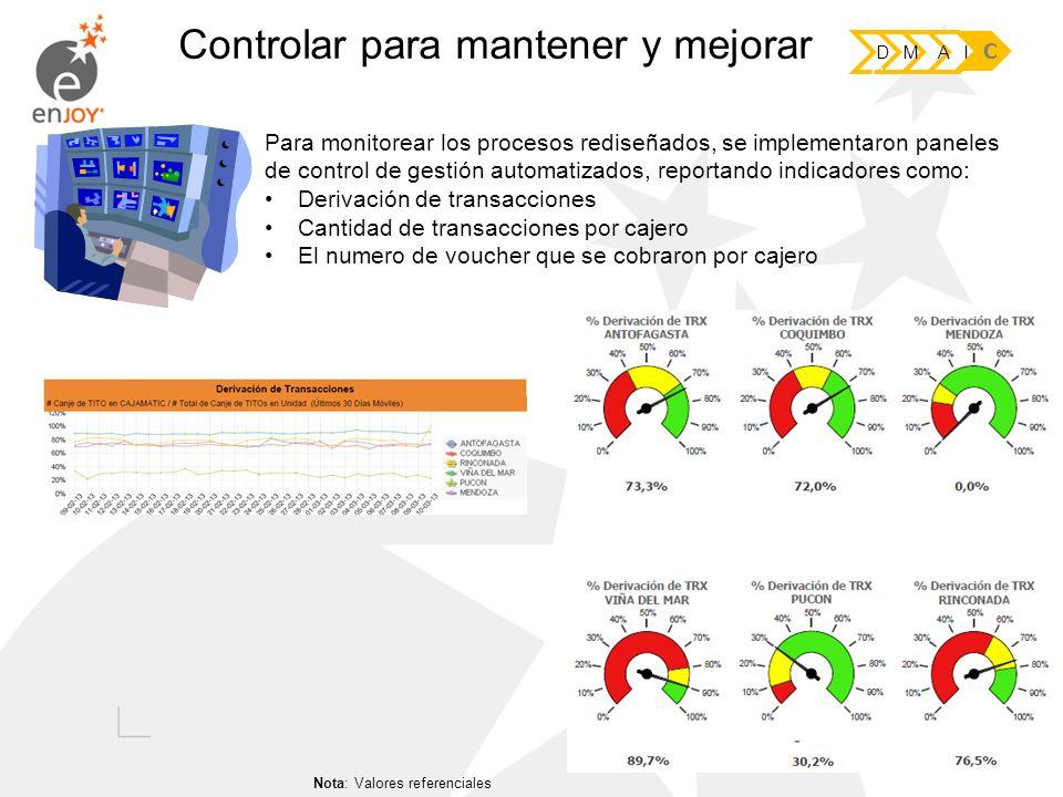 Controlar para mantener y mejorar D M A I C Para monitorear los procesos rediseñados, se implementaron paneles de control de gestión automatizados, re