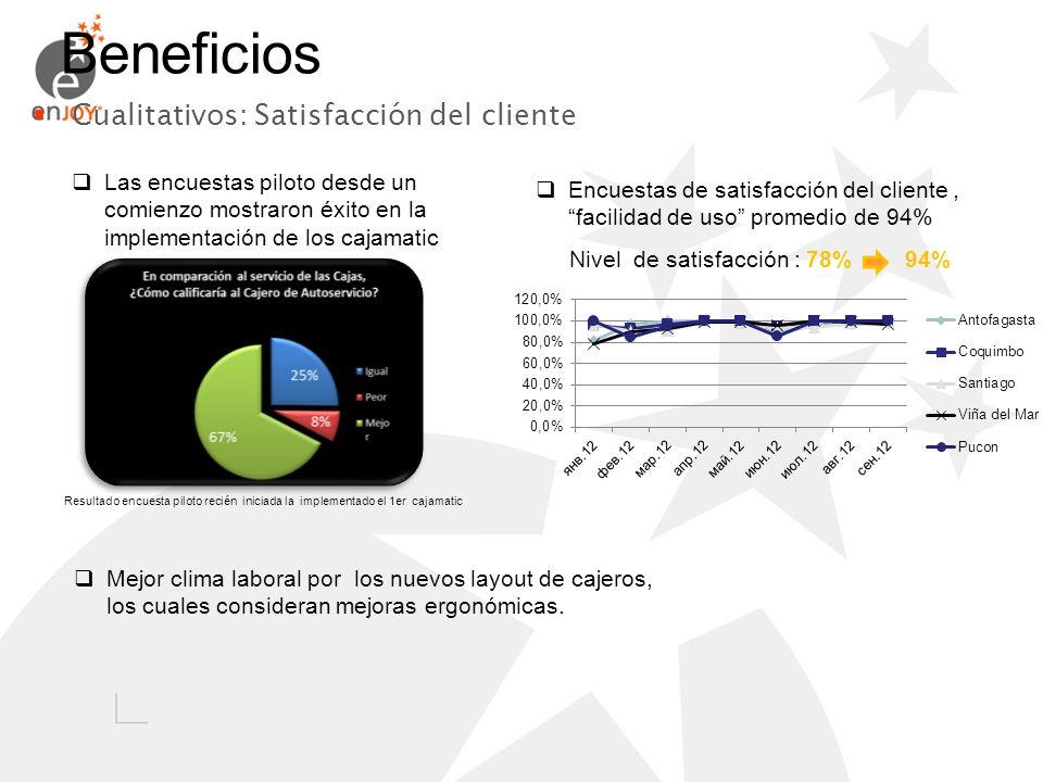 Beneficios Cualitativos: Satisfacción del cliente Las encuestas piloto desde un comienzo mostraron éxito en la implementación de los cajamatic Encuest