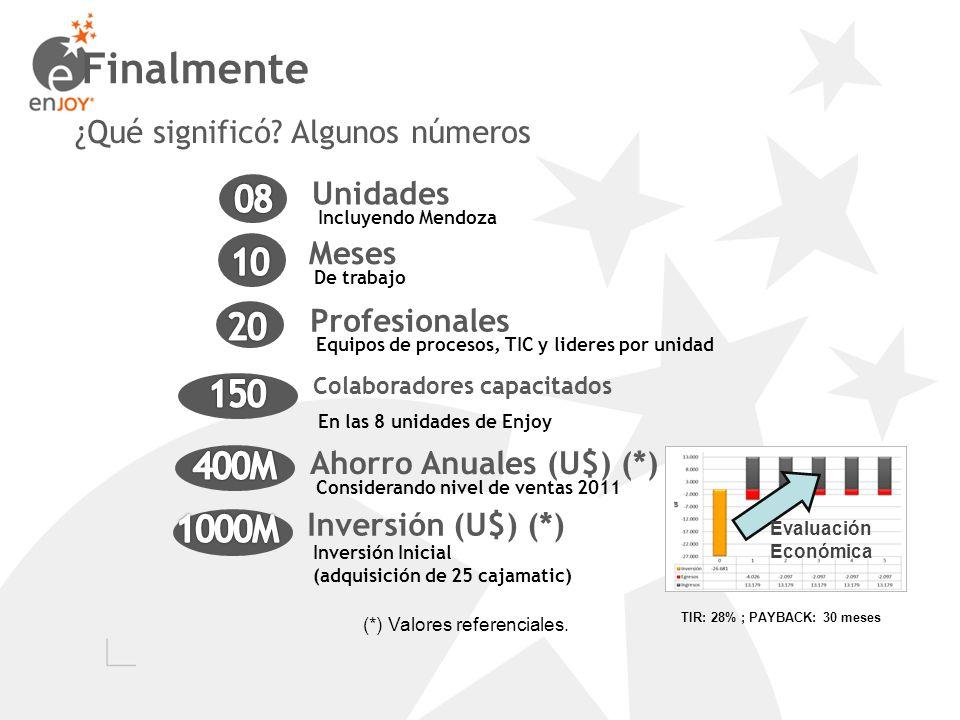 Finalmente ¿Qué significó? Algunos números Meses De trabajo Unidades Incluyendo Mendoza Profesionales Equipos de procesos, TIC y lideres por unidad In