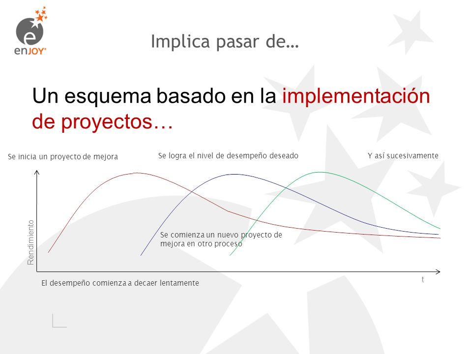 Un esquema basado en la implementación de proyectos… Se inicia un proyecto de mejora El desempeño comienza a decaer lentamente Se comienza un nuevo pr