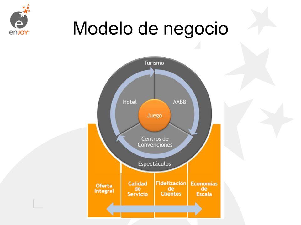 Contexto, objetivos y aspectos técnicos del proyecto D M A I C Aumentar la eficiencia del proceso Gestionar y Operar cajas de juegos, en todas nuestras unidades de negocio, por medio de: 1.Reducción de los tiempos de espera en fila de los clientes (satisfacción de clientes).