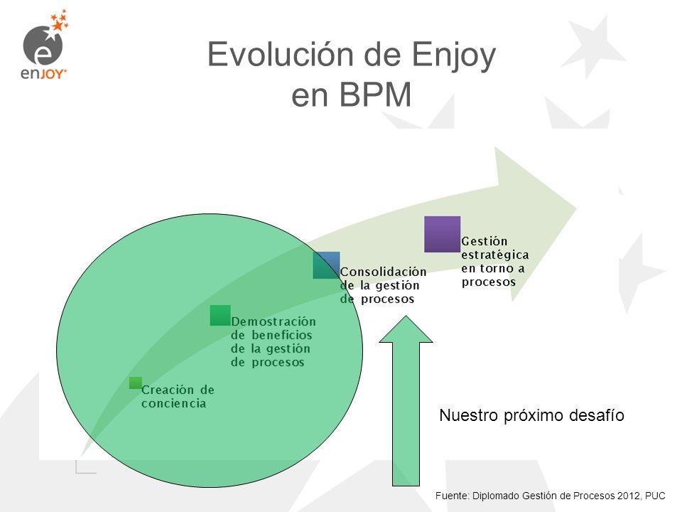 Nuestro próximo desafío Evolución de Enjoy en BPM Fuente: Diplomado Gestión de Procesos 2012, PUC