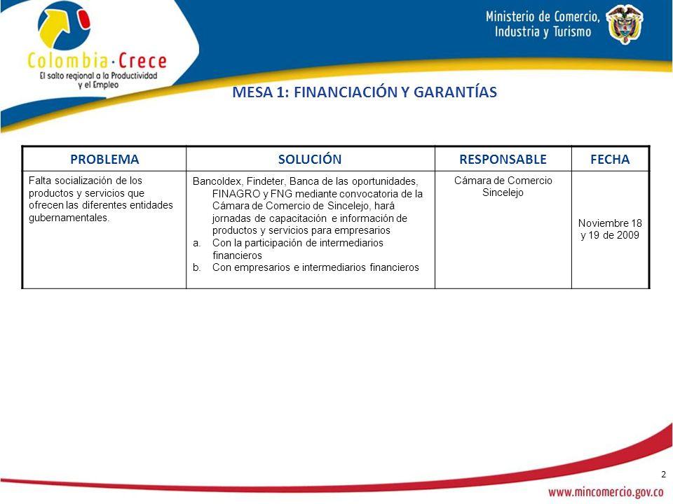 2 MESA 1: FINANCIACIÓN Y GARANTÍAS PROBLEMA SOLUCIÓN RESPONSABLEFECHA Falta socialización de los productos y servicios que ofrecen las diferentes entidades gubernamentales.