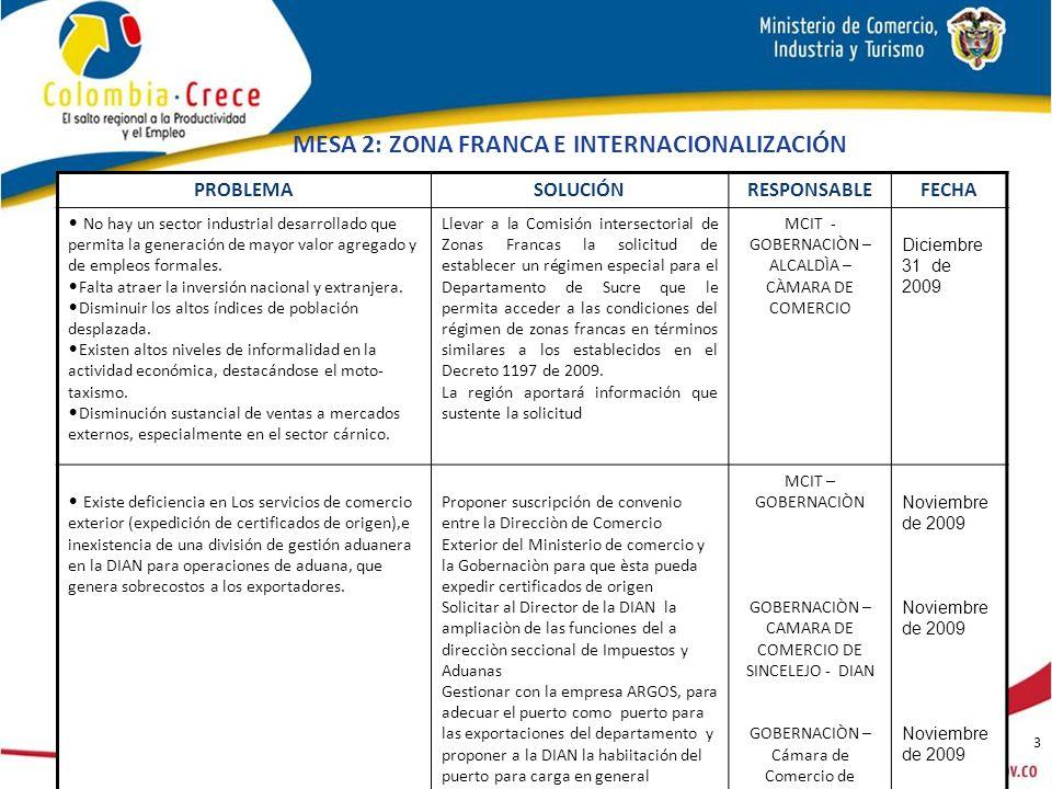 3 MESA 2: ZONA FRANCA E INTERNACIONALIZACIÓN PROBLEMASOLUCIÓNRESPONSABLEFECHA No hay un sector industrial desarrollado que permita la generación de mayor valor agregado y de empleos formales.