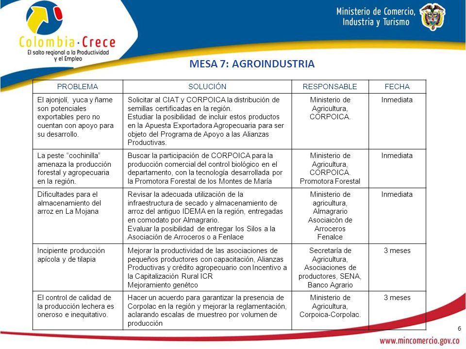 6 MESA 7: AGROINDUSTRIA PROBLEMASOLUCIÓNRESPONSABLEFECHA El ajonjolí, yuca y ñame son potenciales exportables pero no cuentan con apoyo para su desarrollo.