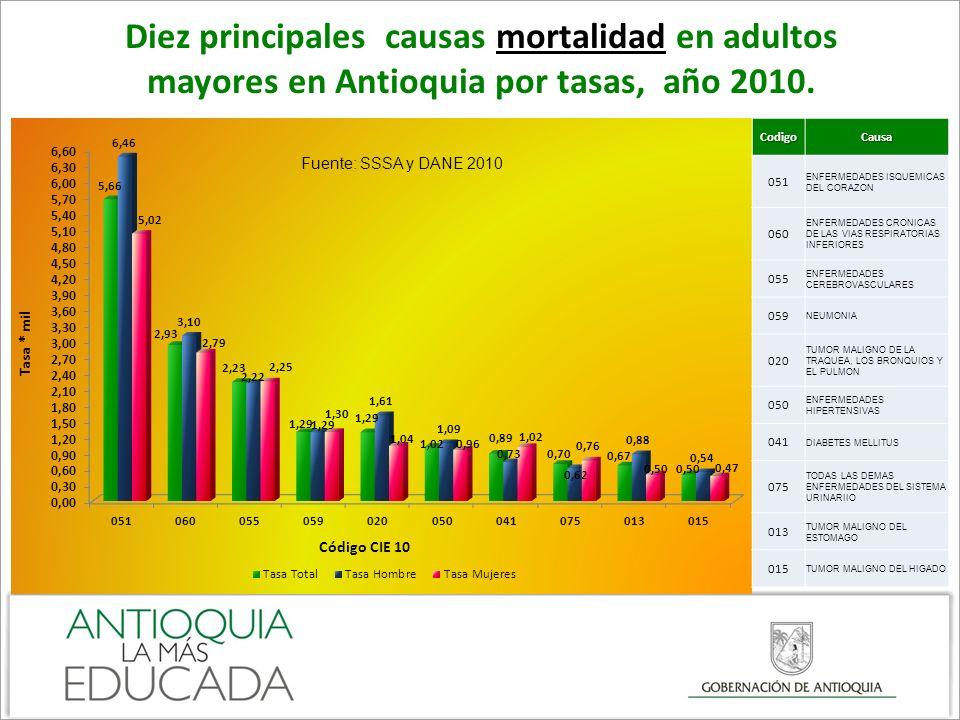 Diez principales causas mortalidad en adultos mayores en Antioquia por tasas, año 2010. Fuente: SSSA y DANE 2010CodigoCausa 051 ENFERMEDADES ISQUEMICA