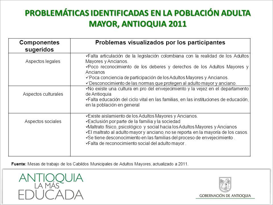 PROBLEMÁTICAS IDENTIFICADAS EN LA POBLACIÓN ADULTA MAYOR, ANTIOQUIA 2011 Componentes sugeridos Problemas visualizados por los participantes Aspectos l
