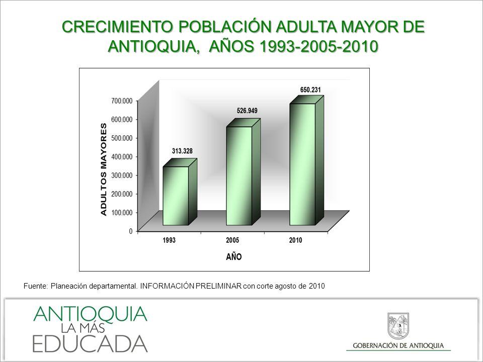 CRECIMIENTO POBLACIÓN ADULTA MAYOR DE ANTIOQUIA, AÑOS 1993-2005-2010 Fuente: Planeación departamental. INFORMACIÓN PRELIMINAR con corte agosto de 2010