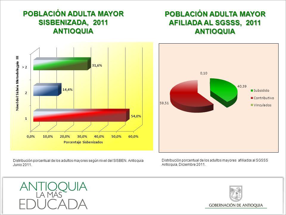 Distribución porcentual de los adultos mayores según nivel del SISBEN. Antioquia Junio 2011. POBLACIÓN ADULTA MAYOR SISBENIZADA, 2011 ANTIOQUIA POBLAC