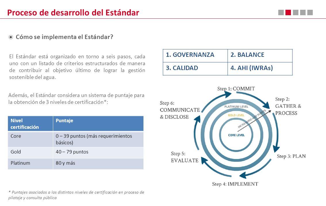 Proceso de desarrollo del Estándar Cómo se implementa el Estándar? El Estándar está organizado en torno a seis pasos, cada uno con un listado de crite