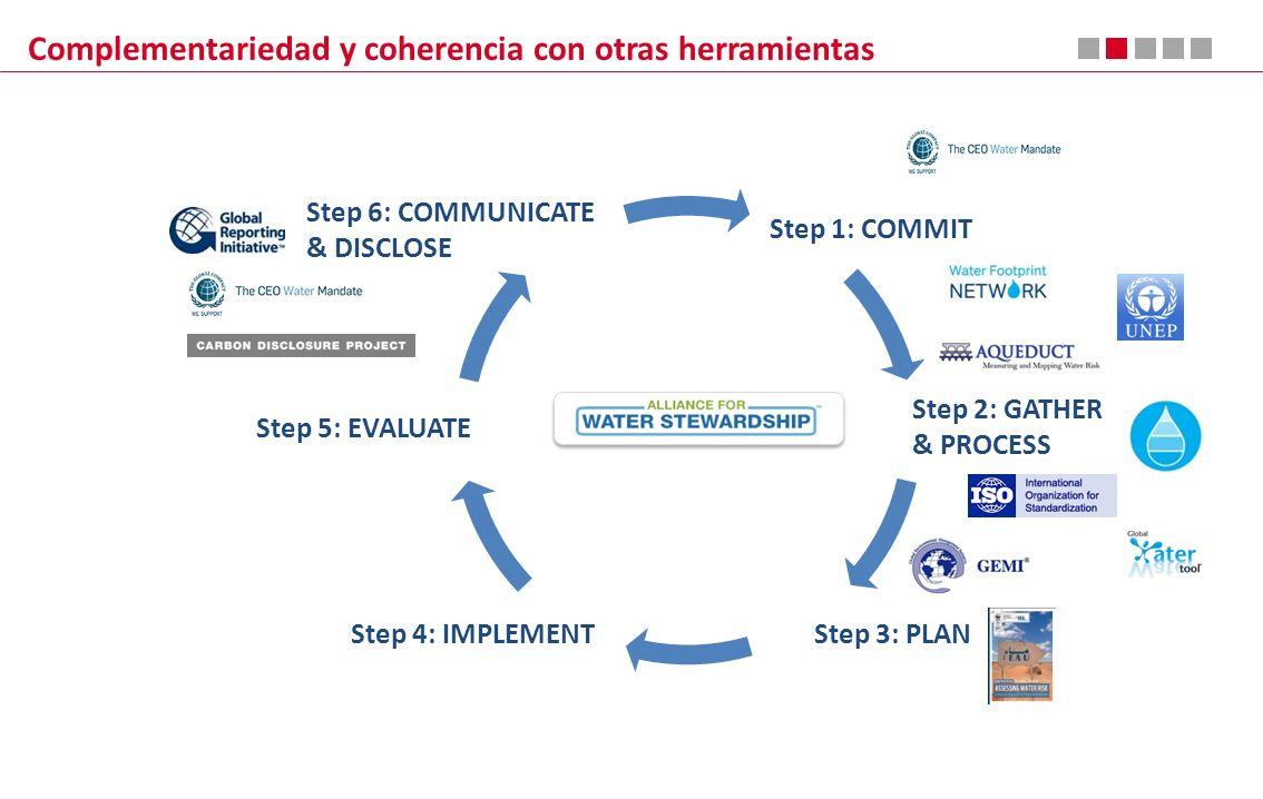 Complementariedad y coherencia con otras herramientas Step 1: COMMIT Step 2: GATHER & PROCESS Step 3: PLANStep 4: IMPLEMENT Step 5: EVALUATE Step 6: COMMUNICATE & DISCLOSE