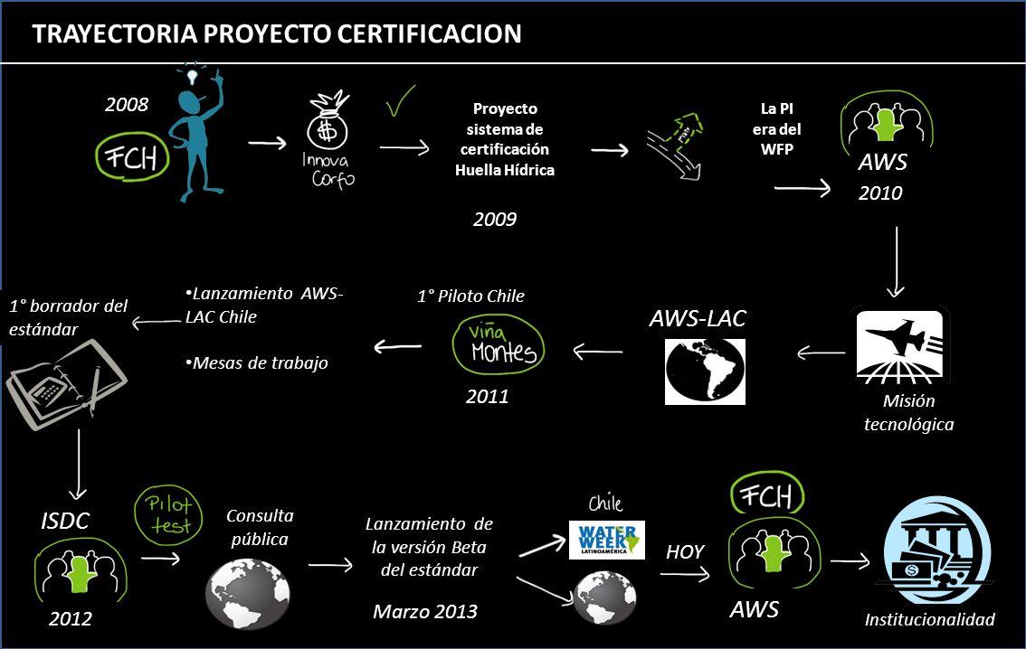 TRAYECTORIA PROYECTO CERTIFICACION Proyecto sistema de certificación Huella Hídrica 2009 2008 La PI era del WFP AWS 2010 AWS-LAC 1° Piloto Chile 2011