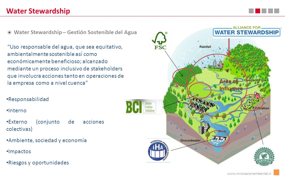 Water Stewardship Responsabilidad Interno Externo (conjunto de acciones colectivas) Ambiente, sociedad y economía Impactos Riesgos y oportunidades Water Stewardship – Gestión Sostenible del Agua www.innovacionambiental.cl Area of Influence Uso responsable del agua, que sea equitativo, ambientalmente sostenible así como económicamente beneficioso; alcanzado mediante un proceso inclusivo de stakeholders que involucra acciones tanto en operaciones de la empresa como a nivel cuenca