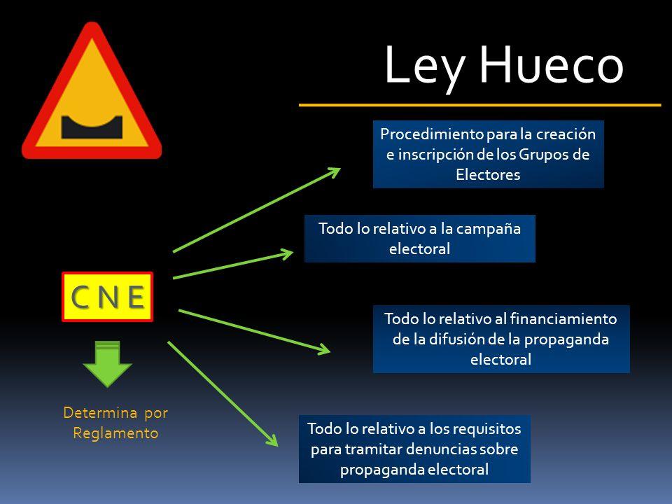 Ley Hueco C N E Determina por Reglamento la manera de la sustitución de los candidatos Determina por Reglamento formatos y requisitos para las postulaciones Determina por Reglamento el procedimiento para verificar las firmas de candidatos por iniciativa propia