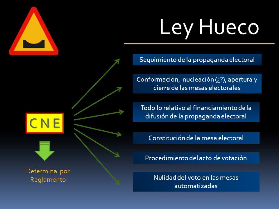 Ley Hueco Todo lo relativo a la campaña electoral Procedimiento para la creación e inscripción de los Grupos de Electores Todo lo relativo al financia