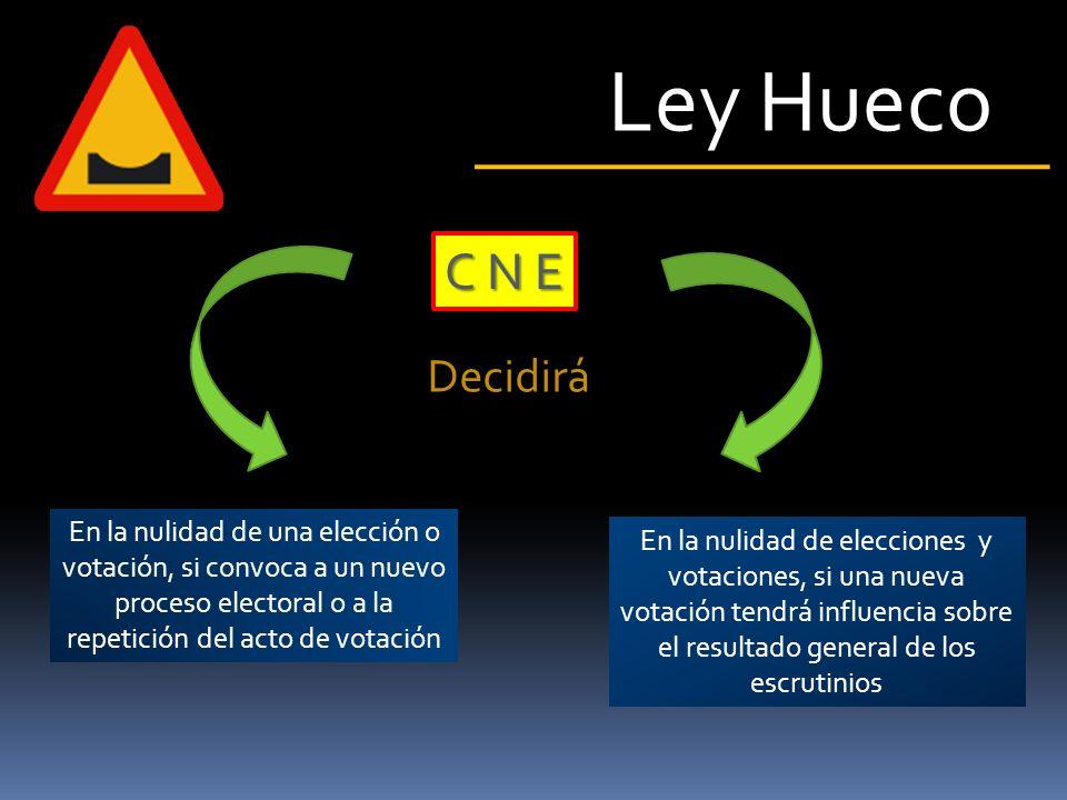 Ley Hueco Planes de contingencia para cada proceso electoral Alcance de la Verificación Ciudadana Remisión de las actas del proceso electoral Procesos electorales de las organizaciones sociales C N E Determina por Reglamento
