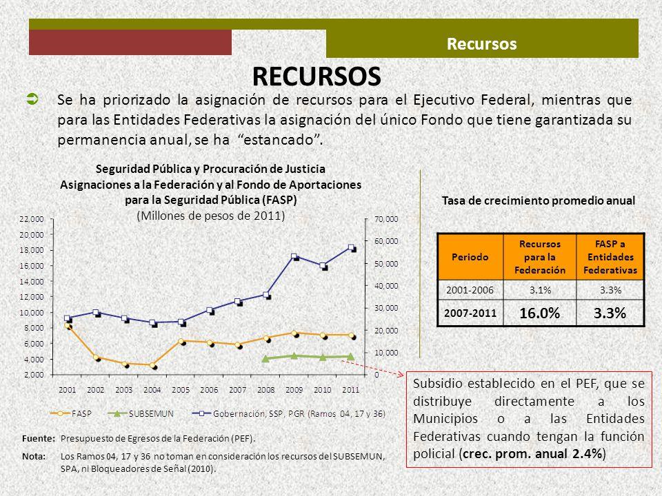Recursos Periodo Recursos para la Federación FASP a Entidades Federativas 2001-20063.1%3.3% 2007-2011 16.0%3.3% Se ha priorizado la asignación de recu
