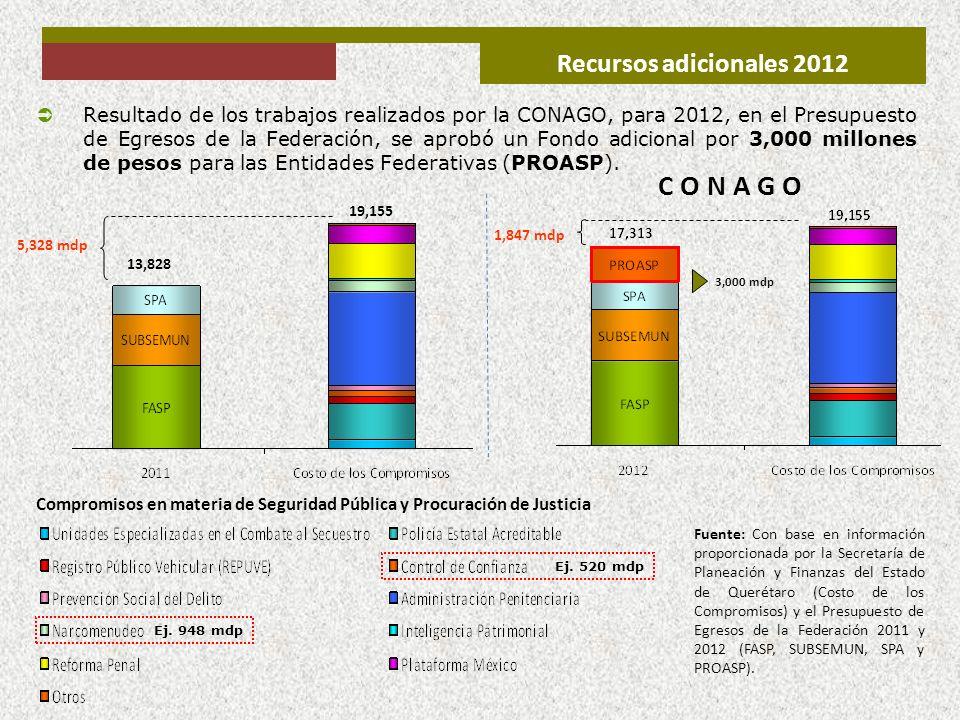 Recursos adicionales 2012 Resultado de los trabajos realizados por la CONAGO, para 2012, en el Presupuesto de Egresos de la Federación, se aprobó un F