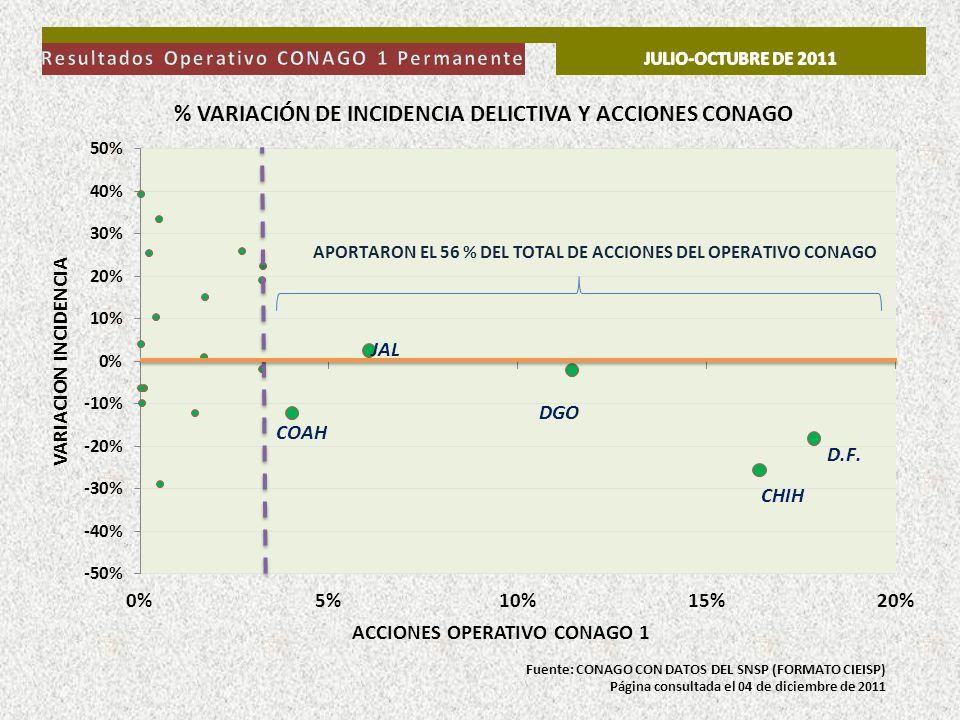 Fuente: CONAGO CON DATOS DEL SNSP (FORMATO CIEISP) Página consultada el 04 de diciembre de 2011