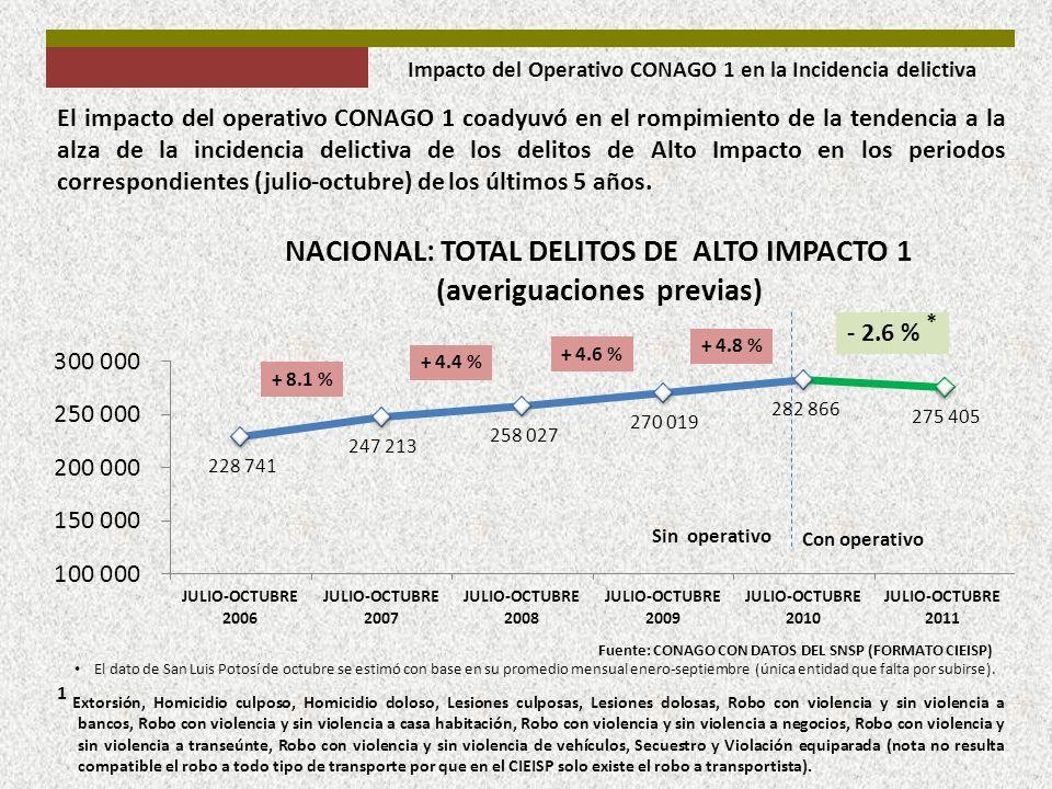 El impacto del operativo CONAGO 1 coadyuvó en el rompimiento de la tendencia a la alza de la incidencia delictiva de los delitos de Alto Impacto en lo