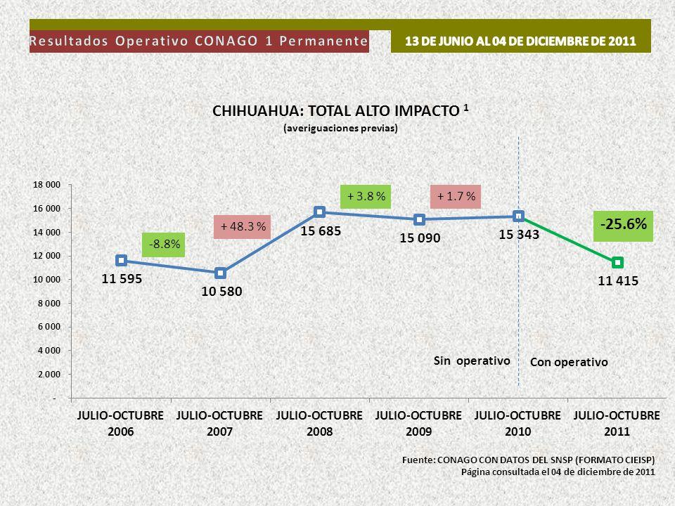 Con operativo Sin operativo Fuente: CONAGO CON DATOS DEL SNSP (FORMATO CIEISP) Página consultada el 04 de diciembre de 2011