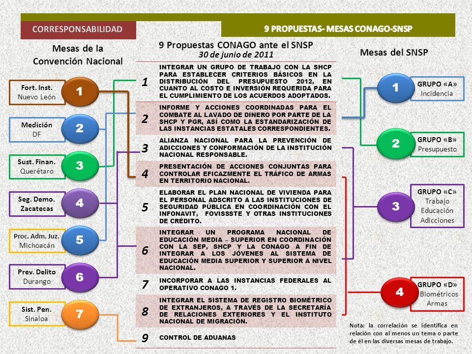 1 INTEGRAR UN GRUPO DE TRABAJO CON LA SHCP PARA ESTABLECER CRITERIOS BÁSICOS EN LA DISTRIBUCIÓN DEL PRESUPUESTO 2012, EN CUANTO AL COSTO E INVERSIÓN R