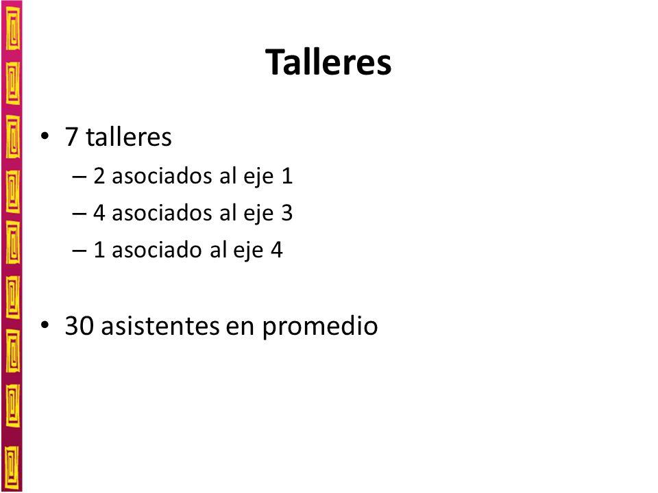 Talleres 7 talleres – 2 asociados al eje 1 – 4 asociados al eje 3 – 1 asociado al eje 4 30 asistentes en promedio