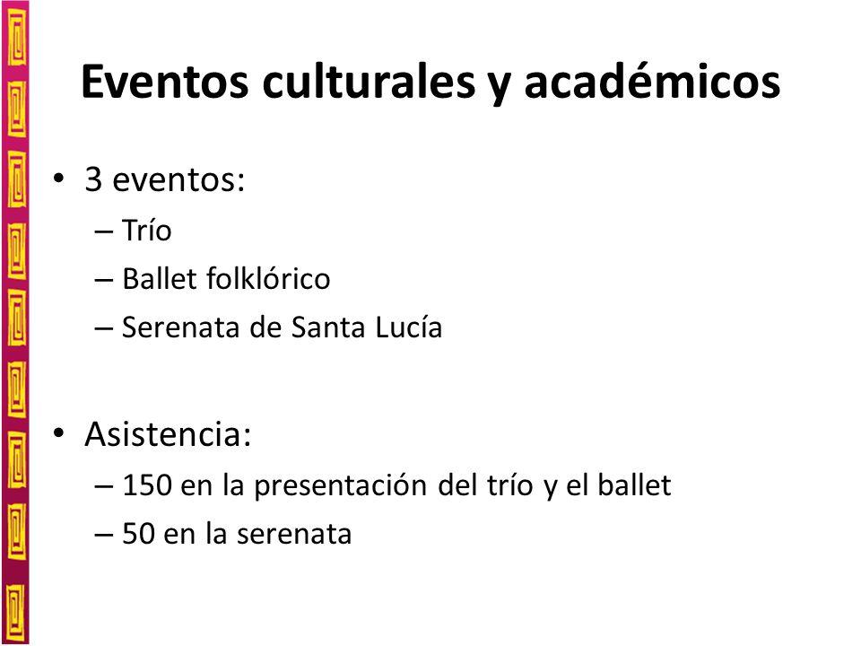 Eventos culturales y académicos 3 eventos: – Trío – Ballet folklórico – Serenata de Santa Lucía Asistencia: – 150 en la presentación del trío y el ballet – 50 en la serenata
