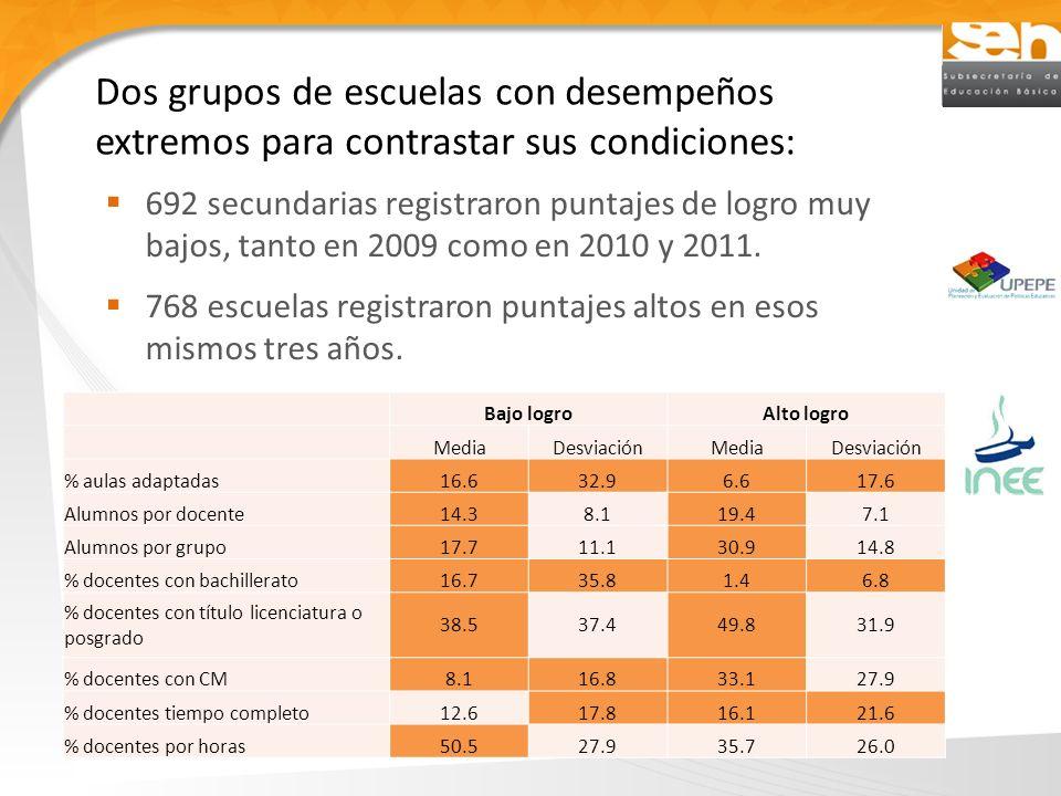 692 secundarias registraron puntajes de logro muy bajos, tanto en 2009 como en 2010 y 2011.