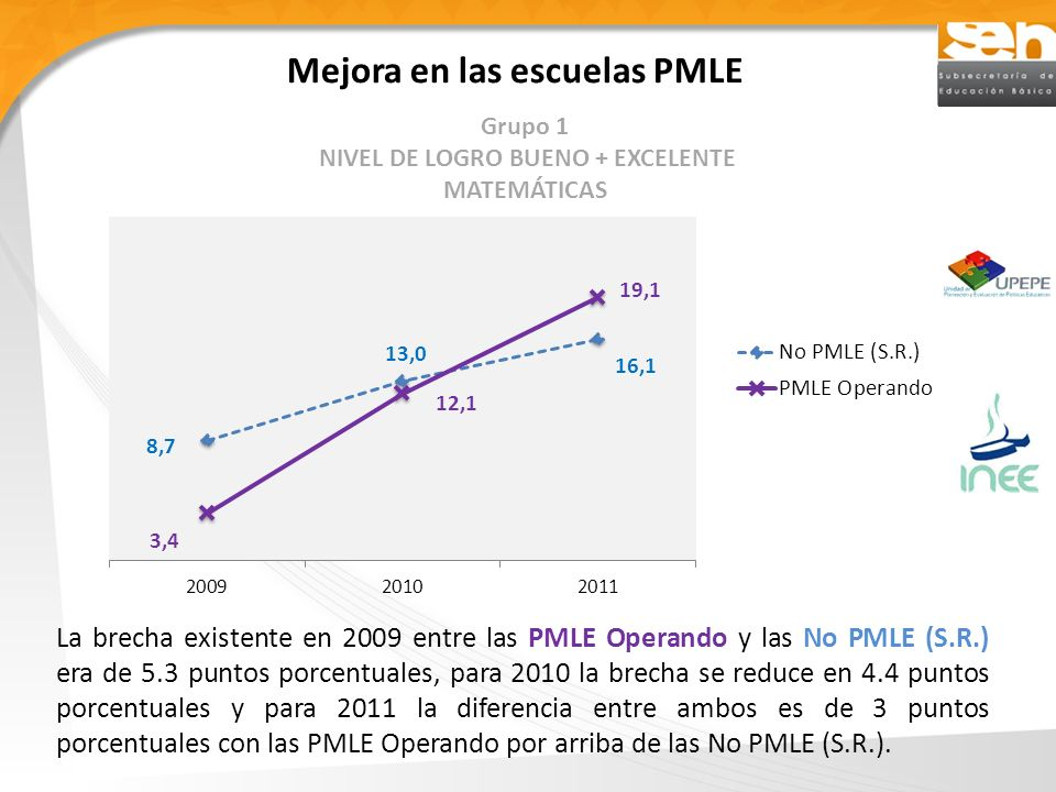Mejora en las escuelas PMLE La brecha existente en 2009 entre las PMLE Operando y las No PMLE (S.R.) era de 5.3 puntos porcentuales, para 2010 la brecha se reduce en 4.4 puntos porcentuales y para 2011 la diferencia entre ambos es de 3 puntos porcentuales con las PMLE Operando por arriba de las No PMLE (S.R.).