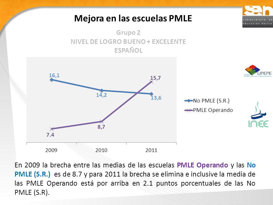 Mejora en las escuelas PMLE En 2009 la brecha entre las medias de las escuelas PMLE Operando y las No PMLE (S.R.) es de 8.7 y para 2011 la brecha se elimina e inclusive la media de las PMLE Operando está por arriba en 2.1 puntos porcentuales de las No PMLE (S.R).