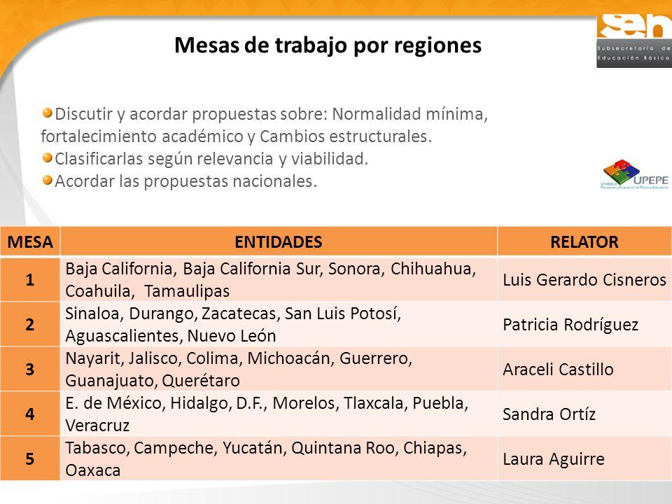 Mesas de trabajo por regiones Discutir y acordar propuestas sobre: Normalidad mínima, fortalecimiento académico y Cambios estructurales. Clasificarlas