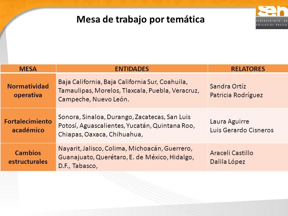 Mesa de trabajo por temática MESAENTIDADESRELATORES Normatividad operativa Baja California, Baja California Sur, Coahuila, Tamaulipas, Morelos, Tlaxcala, Puebla, Veracruz, Campeche, Nuevo León.
