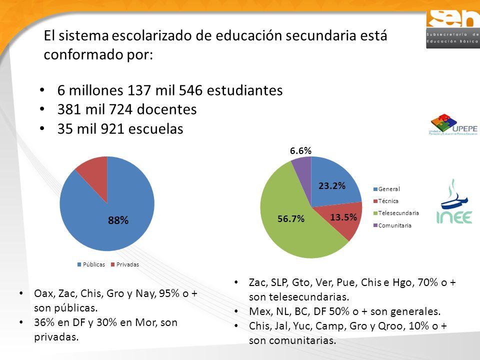 Tamaño de las escuelas: # de grupos por grado Tamaño asociado con poblaciones a las que atienden los distintos servicios: 2 de cada 3 secundarias generales se ubican en grandes centros urbanos.