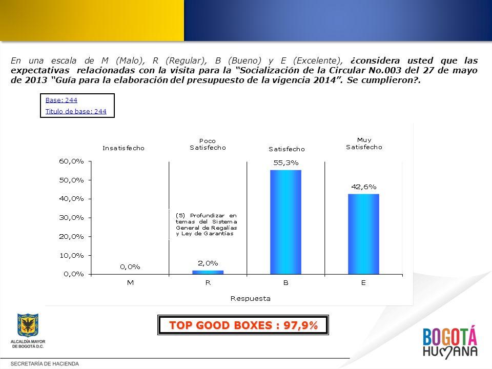 En una escala de M (Malo), R (Regular), B (Bueno) y E (Excelente), ¿considera usted que las expectativas relacionadas con la visita para la Socialización de la Circular No.003 del 27 de mayo de 2013 Guía para la elaboración del presupuesto de la vigencia 2014.