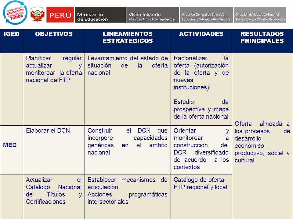 IGEDOBJETIVOSLINEAMIENTOS ESTRATEGICOS ACTIVIDADESRESULTADOS PRINCIPALES Planificar regular actualizar y monitorear la oferta nacional de FTP Levantam