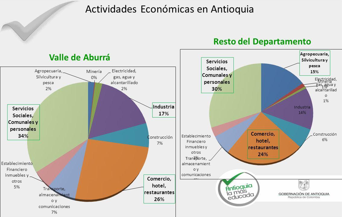 Valle de Aburrá Actividades Económicas en Antioquia Resto del Departamento