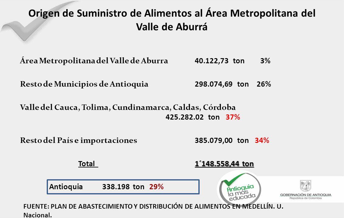 Origen de Suministro de Alimentos al Área Metropolitana del Valle de Aburrá Área Metropolitana del Valle de Aburra 40.122,73 ton 3% Resto de Municipios de Antioquia 298.074,69 ton 26% Valle del Cauca, Tolima, Cundinamarca, Caldas, Córdoba 425.282.02 ton 37% Resto del País e importaciones 385.079,00 ton 34% 1´148.558,44 ton Total 1´148.558,44 ton Antioquia 338.198 ton 29% FUENTE: PLAN DE ABASTECIMIENTO Y DISTRIBUCIÓN DE ALIMENTOS EN MEDELLÍN.
