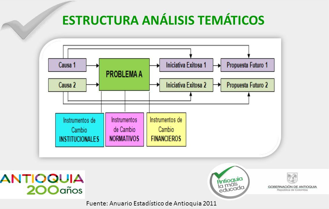 Fuente: Anuario Estadístico de Antioquia 2011 ESTRUCTURA ANÁLISIS TEMÁTICOS