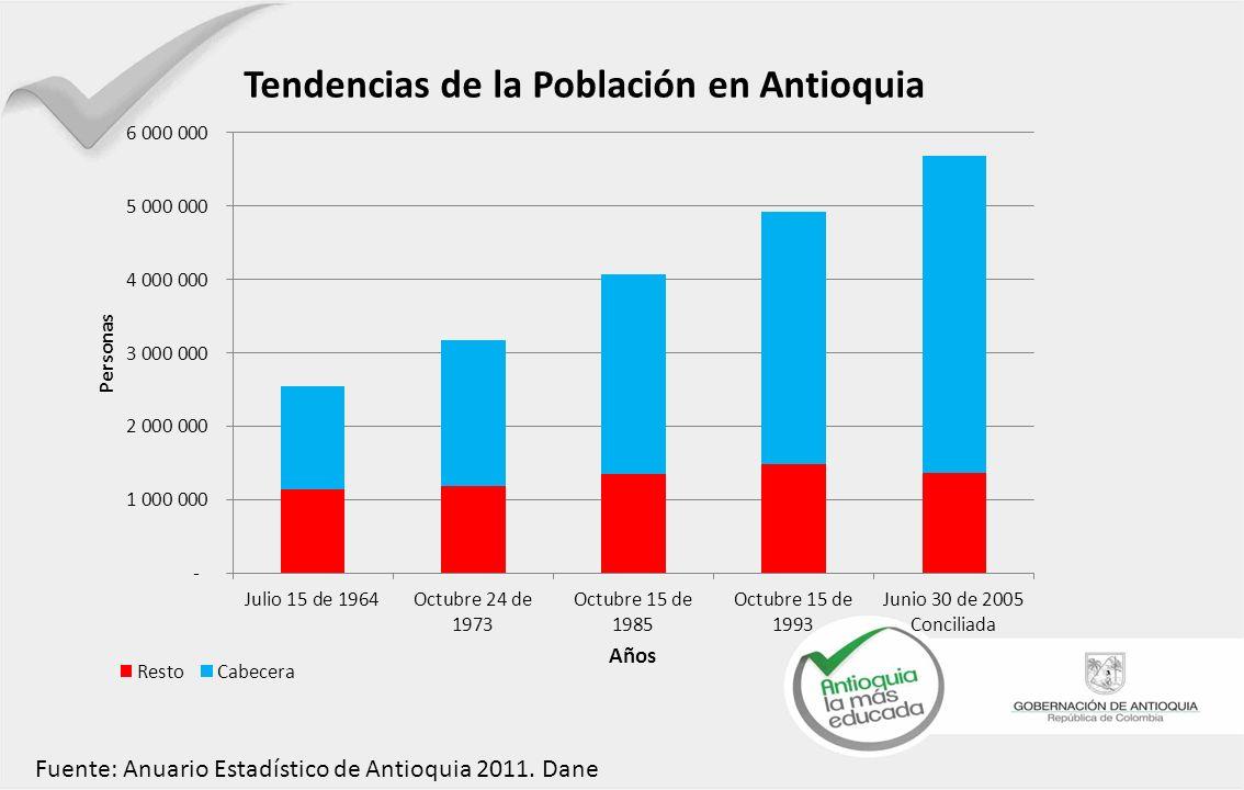 Fuente: Anuario Estadístico de Antioquia 2011. Dane