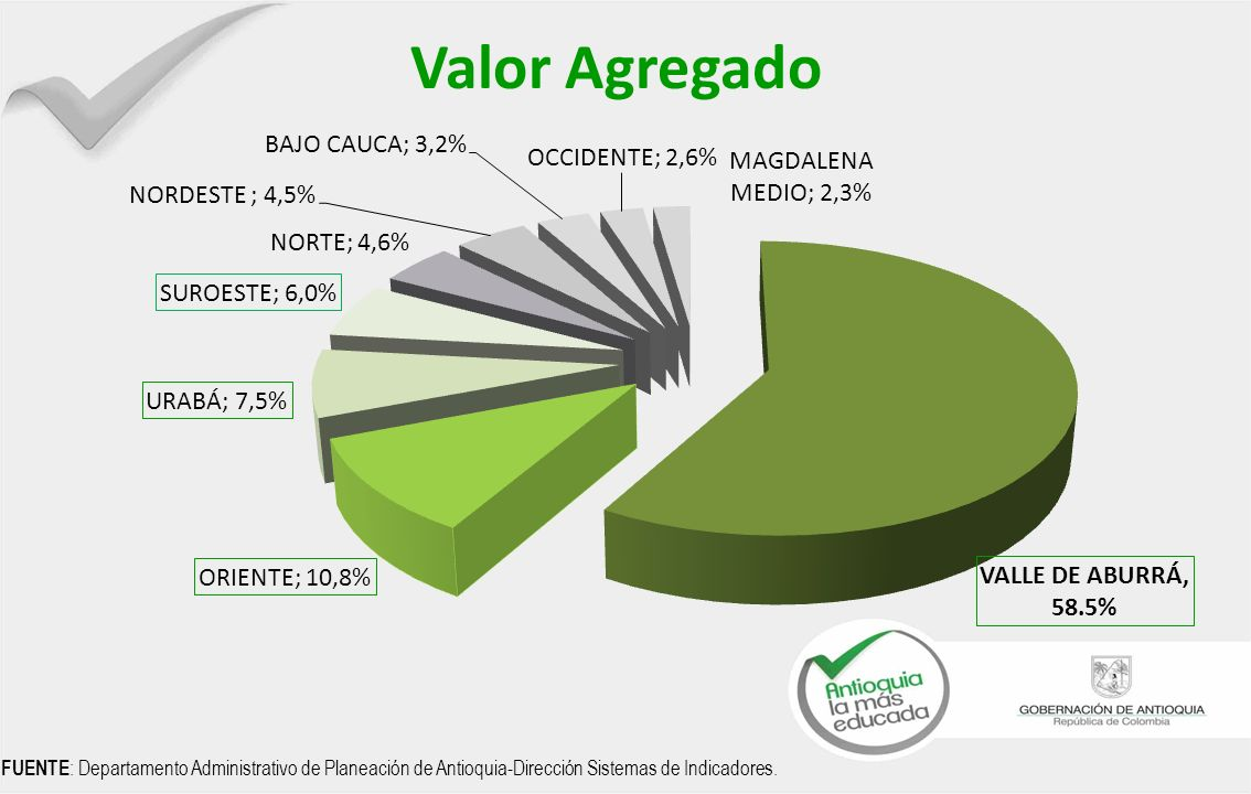Empleo y PIB por grandes Actividades Económicas FUENTE : Departamento Administrativo de Planeación de Antioquia-Dirección Sistemas de Indicadores.