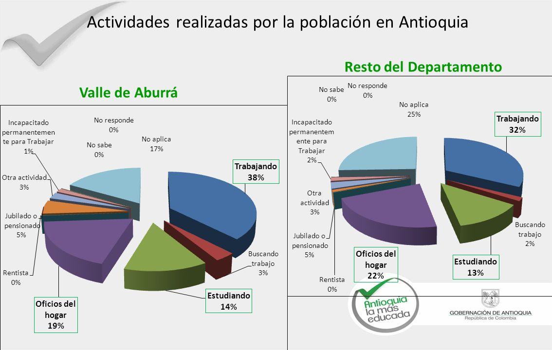 Valle de Aburrá Actividades realizadas por la población en Antioquia Resto del Departamento
