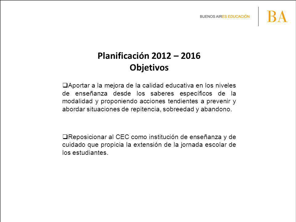 Planificación 2012 – 2016 Objetivos Aportar a la mejora de la calidad educativa en los niveles de enseñanza desde los saberes específicos de la modalidad y proponiendo acciones tendientes a prevenir y abordar situaciones de repitencia, sobreedad y abandono.