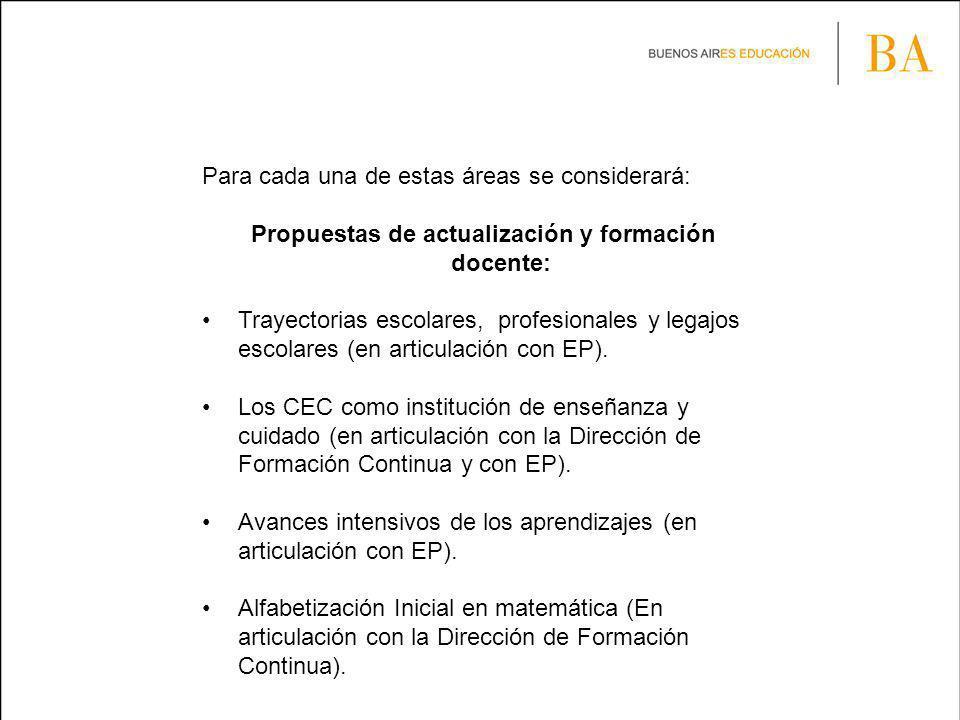 Asistencias técnicas en territorio: Asistencia técnicas Distritales y Regionales para abordar: El Plan Supervisivo Institucional de los Directores de CEC.